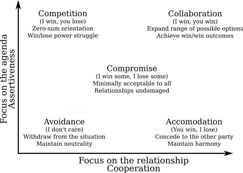 graph showing relationship between avoidance, accomodation, compromise, competition, collaboration