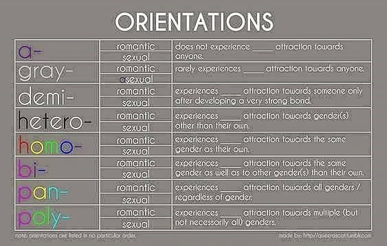 table of sexual preference prefixes combinations